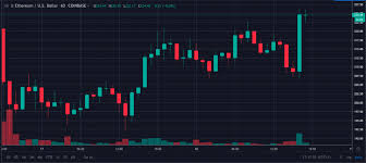 News Update Bitcoin Surges At 10 400 As Eth Moved Up By 8