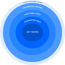 Types Of Software Testing Software Testing For Continuous Delivery Atlassian