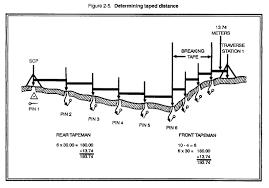 Surveying Taping Fm 6 2 Chptr 2 Distance Determination
