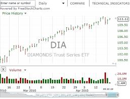 Freestockcharts Com Realtime Stock Market Widgets Gallery