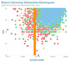 boston university application essay the ultimate guide to applying  how admissions committees think ultimate college prep guide applicants a gpa below 3 0 were for boston university resume writing