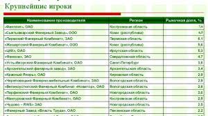 Реферат бизнес план по производству мебели Бизнес план по производству шоколадного масла на Кемеровском Обоснование целесообразности производства мебели ООО Комильфо