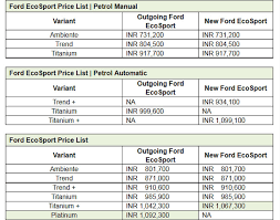 Ford New Ecosport Price Chart Variants Features And More