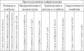 Реферат Производственная инфраструктура предприятия ru Состав производственной инфраструктуры предприятия