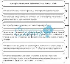 Март Полезные материалы для учащихся Курсовая на тему учет собственных ценных бумаг