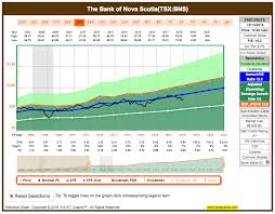 Bns Stock Chart Why Scotiabank May Not Be As Great As You Think The Bank