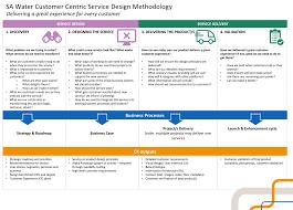 Cx Design Building Customer Experience Cx Design Capability At Sa