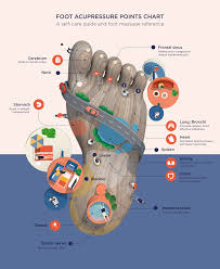 Acupressure Chart Foot Acupressure Points Chart A Self Care And Foot Massage
