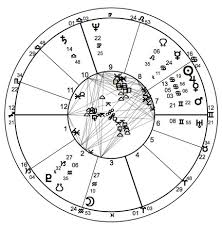 Political Astrology And The Many Usa Charts Astrology
