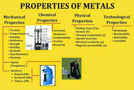Metals And Non Metals Material Properties Concepts Videos