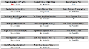 radio wire diagram wiring diagram 2018 wiring diagram for stereo in 97 tahoe radio wire diagram
