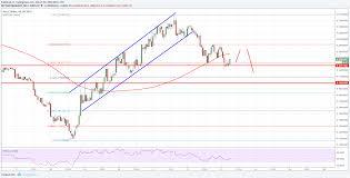Cardano Price Chart Cardano Price Technical Analysis Ada Usd Bearish Below
