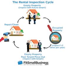 Free Rental Inspection Walkthrough Checklist