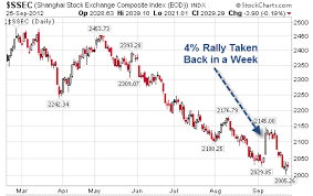 Chinese Stock Market Today Chart Chinese Stock Market Breaks Below 2 000 Is China Burning