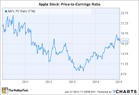 Apple Inc Stock Valuation Explained In 2 Charts The