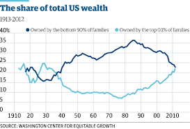 Wealth Chart 100 Years Us Wealth Inequality Top 0 1 Worth As Much As The Bottom