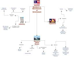 State Government Flow Chart Branches Of Governmnet Flow Chart