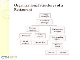 Commercial Kitchen Organizational Chart Kitchen Organization Chart Plan Organisational Structure