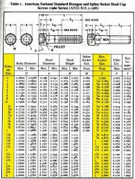 Metric Bolt Spanner Size Chart 77 Systematic Metric Bolt And Spanner Size Chart Pdf