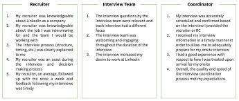 How To Reject A Job Candidate The Best Way To Reject Candidates 3 Tips From Linkedins Head Of