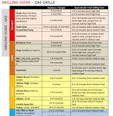 Weber Grill Temperature Chart Grilljunkie Grilling Guide Chart For Gas Charcoal Bbq And