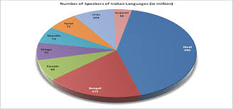 Languages Spoken In India Pie Chart Language Chart Of India Bedowntowndaytona Com