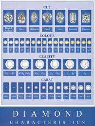 4 C S Diamond Chart 4cs Of Diamonds Chart Archives Pagina