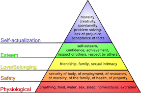 hierarchy of needs marketing maslow s hierarchy of needs marketing
