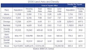 Density Chart Hotel Chart_land Area Density City Of Morris Morris Il