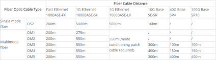 Fiber Optic Cable Diameter Chart How Fast Fiber Optic Cable Speed Is Fiber Optic