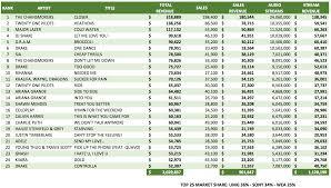 Chart Listings Hdd Revenue Chart Top 50 Now Classic Atrl