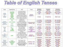 English Grammar A To Z Table Of English Tenses With Example