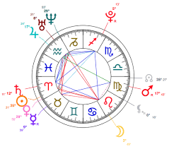 Aries Birth Chart Aries Maisie Williams Astrology And Birth Chart Star Sign