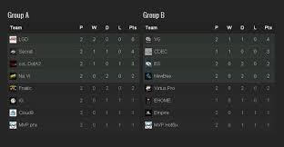dota 2 ti5 group stage day 1 in a nutshell dota 2