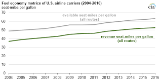 Aircraft Fuel Consumption Chart As U S Airlines Carry More Passengers Jet Fuel Use Remains