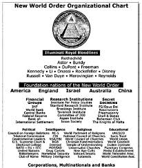 Nwo Chart 17 Problem Solving Freemason Organization Chart