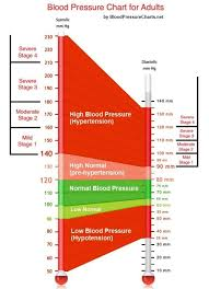 Blood Pressure Chart For Adults Blood Pressure Chart For Adults Blood Pressure Chart