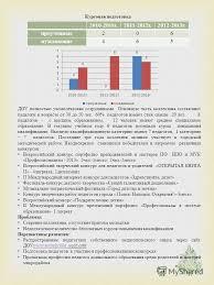 Презентация на тему Муниципальное дошкольное образовательное  16 Курсовая подготовка ДОУ