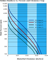75 Comprehensive Durometer Chart Rubber