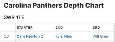 Panthers Depth Chart 17 Colin Kaepernick Was Exiled Exercising His Rights On Twitter