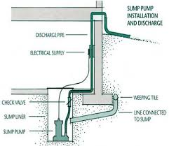 sump pump discharge pipe. Unique Pump Typical Pre2006 Design Inside Sump Pump Discharge Pipe L