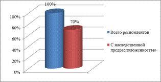 Роль медицинской сестры в профилактике ожирения у взрослого населения Диаграмма 2 4 Количество респондентов с наследственной предрасположенностью %