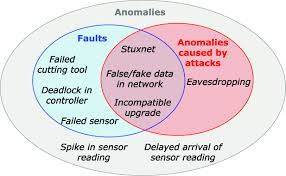 Venn Diagram Of Real And Fake Science Venn Diagram Used To Illustrate Examples Of Anomalies Faults And