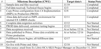 A Sample Cutover Milestone Chart Download Table