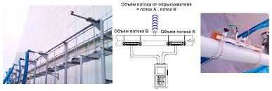 Портативный ультразвуковой расходомер жидкости tokyo keiki ufp  Портативный ультразвуковой расходомер жидкости tokyo keiki ufp 20 как контрольный инструмент для пожарного опрыскивателя