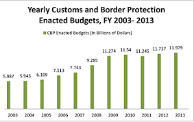 Cbp Pay Chart Getting Nothing For Something Over Spending At The Border