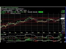 Tivo Stock Chart Charts Of The Day Anf Dndn Ovti Tivo Stock Charts Harry Boxer Thetechtrader Com