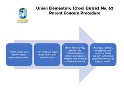 Esd Org Chart Student And Parent Complaints And Grievances Union