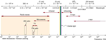 the em spectrum showing major categories as a function of photon energy in ev as well as wavelength and frequency certain characteristics of em radiation