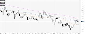 Eur Usd Technical Analysis Euro Hovers Near Daily Highs And